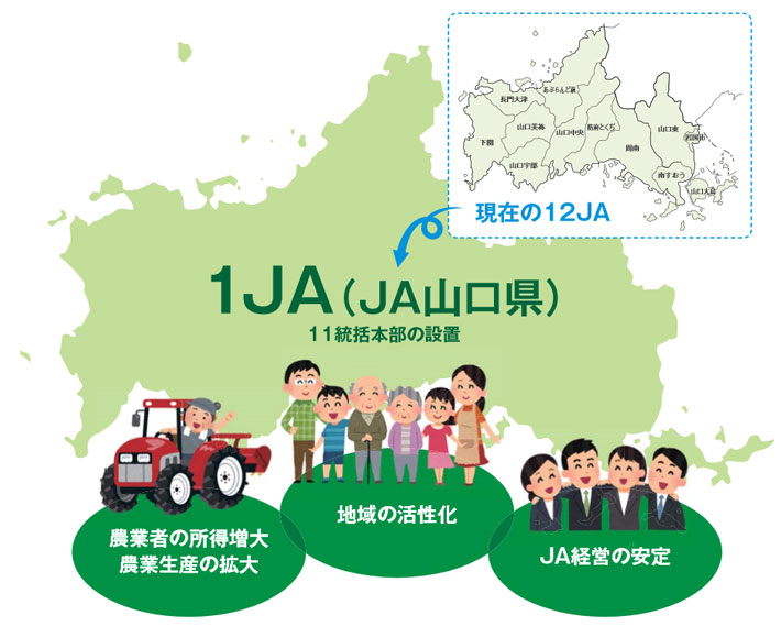 合併JAは、農業振興や地域活性化等の自己改革を実践します